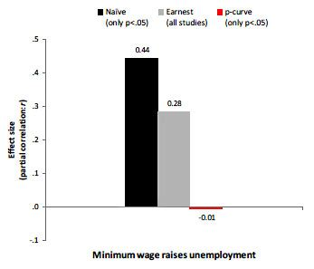Minimum Wage Increase Has a Maximum Impact - Research Paper